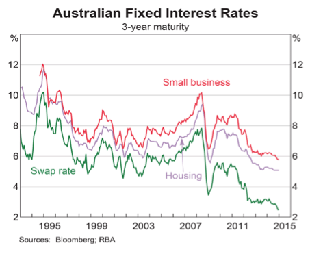 Australian_Fixed_interest_rates